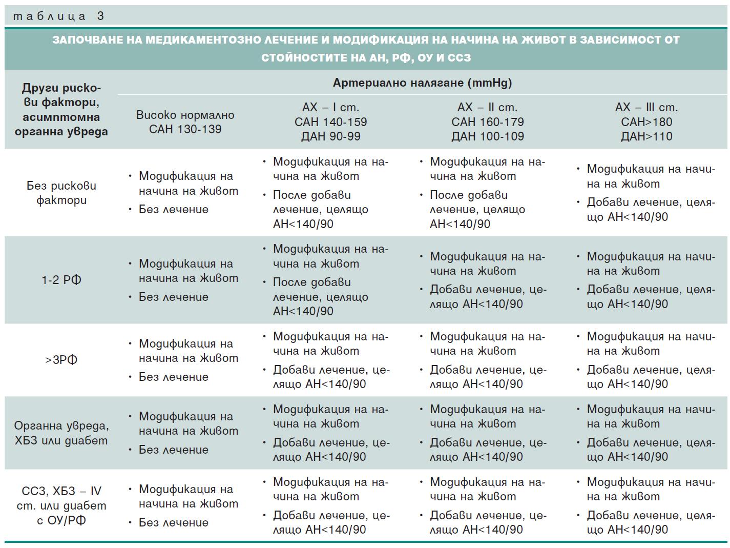 Артериалната хипертония в контекста на сърдечно-съдовия риск