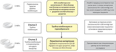 Новото ръководство на ESC/ESH за лечение на артериална..