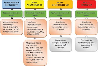 ag-3 hipertenzijai gydyti priklausomos intervencijos dėl hipertenzijos