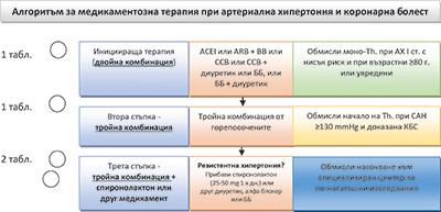 ag-3 hipertenzijai gydyti)
