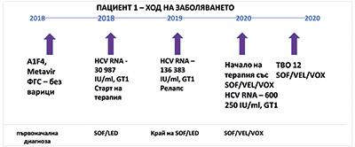 Първи клинични резултати от приложението на SOF/VEL/VOX..